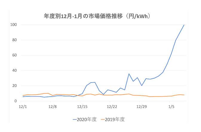 年度別12月-1月市場価格推移