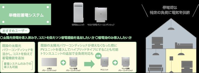長州産業 単機能特定負荷蓄電池